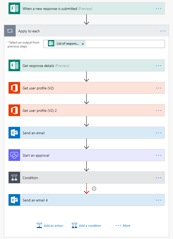 Are You in the (Microsoft) Flow? | the I T  team